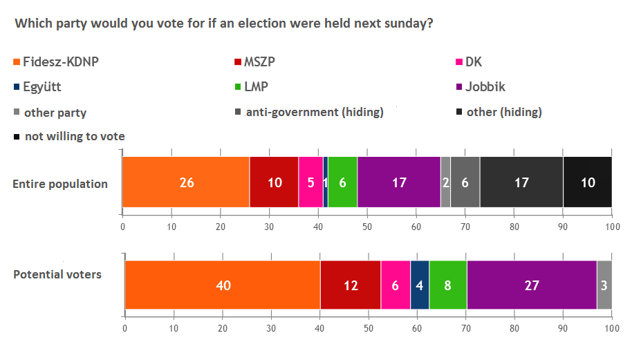 Pollsters: FIDESZ-KDNP Would Win Elections, JOBBIK Remains In 2nd Place post's picture