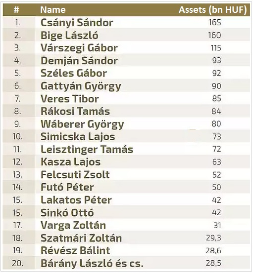 Hungary's Top 20 Rich List (source: napi.hu)