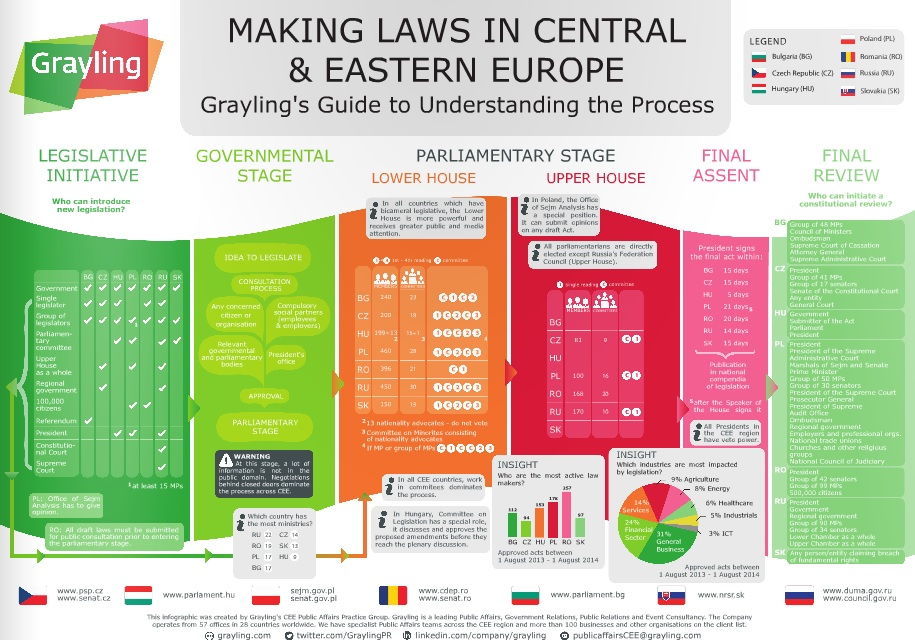 Grayling Introduces Visual Guide To Legislation In CEE Region, Including Hungary post's picture