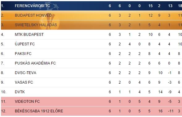 OTP Bank League (mlsz.hu)