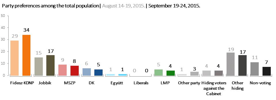 Nezopont_Intezet_Polling_research_28-09-2015-01