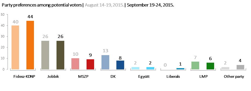 Nezopont_Intezet_Polling_research_28-09-2015-02