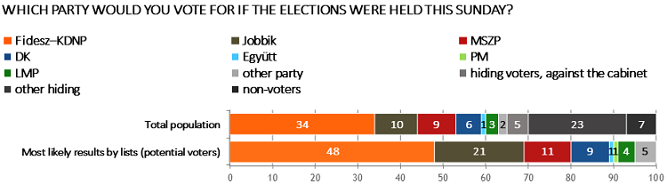 Nezopont_Intezet_Polling_research_16-12-2015