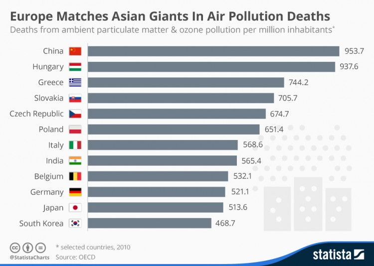 chartoftheday_4801_europe_matches_asian_giants_in_air_pollution_deaths_n