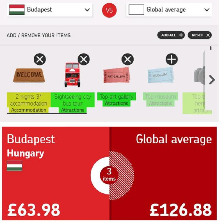 CheaPEST BudaPEST: Hungarian Capital Among Cheapest