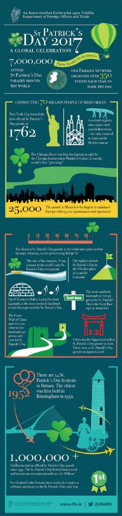st patricks day infographic edited