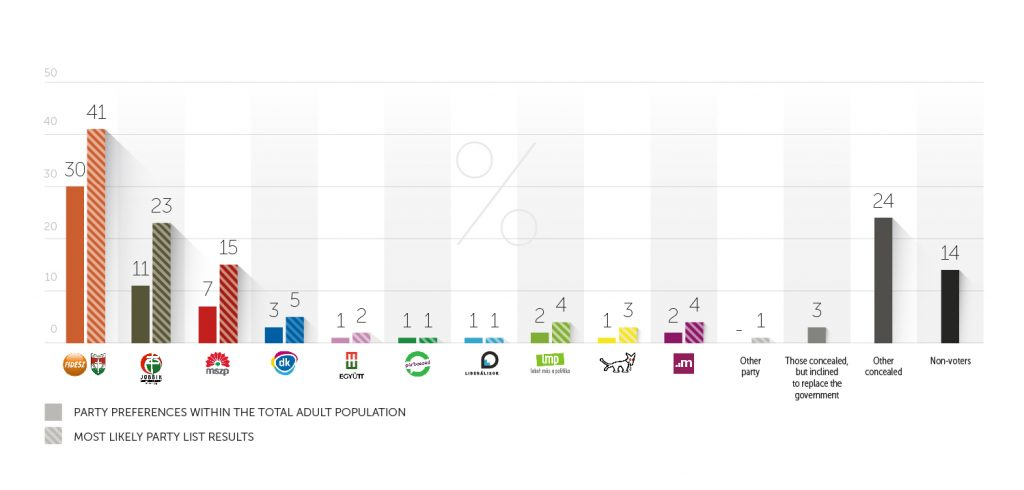 Government Friendly Think Tank: Survey Shows Fidesz-KDNP Most Popular Political Party post's picture