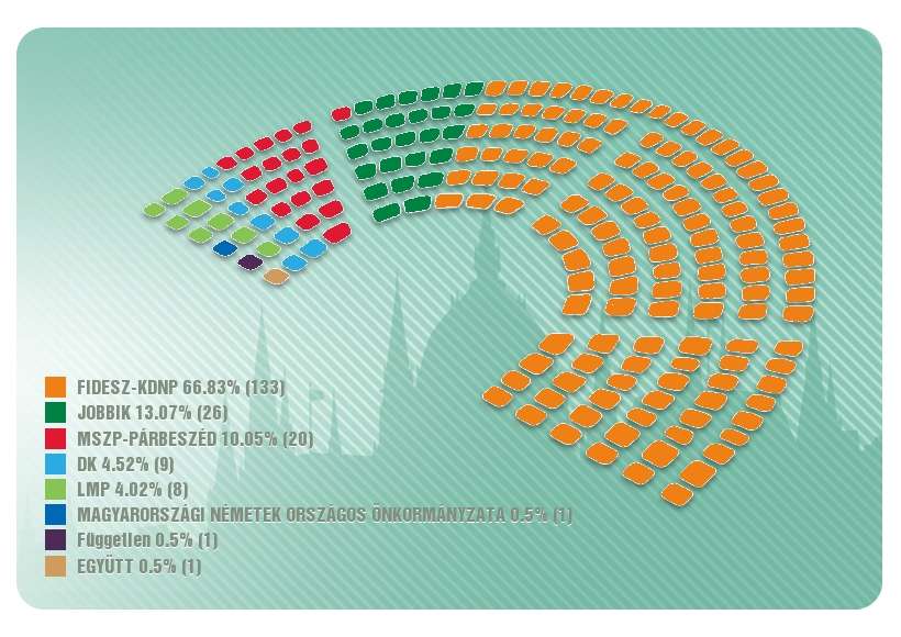 All Votes Counted: Fidesz-KDNP Wins Supermajority post's picture